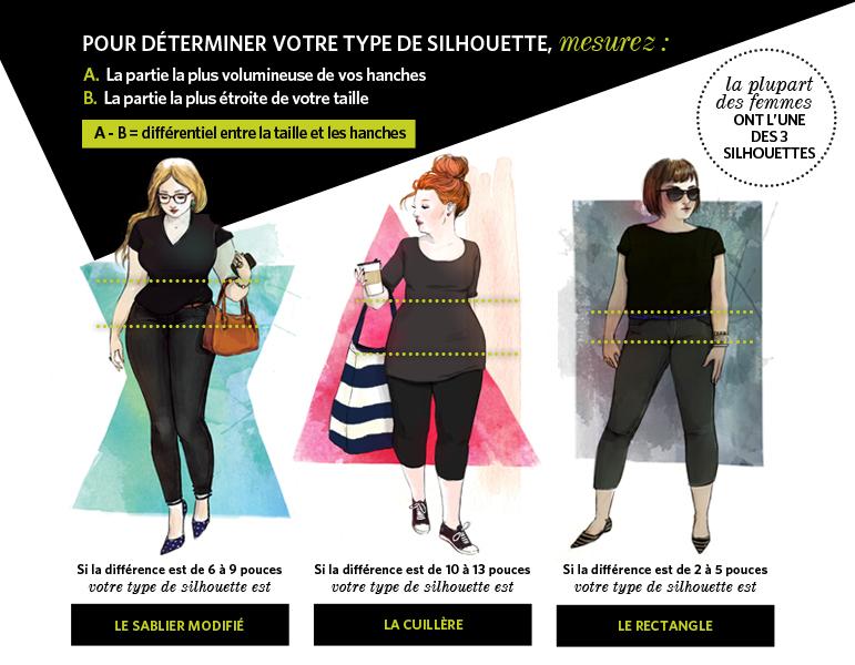 Le guide des coupes de pantalon - Déterminer votre type de silhouette